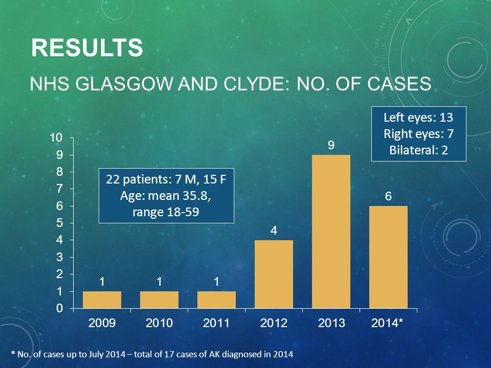 NHS GLASGOW AND CLYDE: NO. OF CASES RESULTS 22 patients: 7 M, 15 F Age: mean 35.8, range 18-59 * No. of cases up to July 2014 – total of 17 cases of A