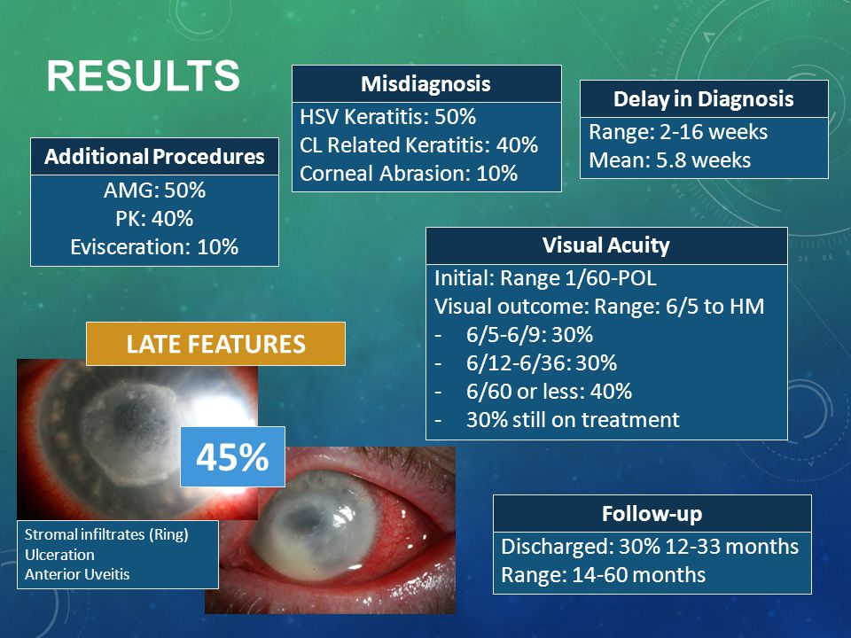 RESULTS LATE FEATURES 45% Stromal infiltrates (Ring) Ulceration Anterior Uveitis HSV Keratitis: 50% CL Related Keratitis: 40% Corneal Abrasion: 10% Misdiagnosis Range: 2-16 weeks Mean: 5.8 weeks Delay in Diagnosis Initial: Range 1/60-POL Visual outcome: Range: 6/5 to HM -6/5-6/9: 30% -6/12-6/36: 30% -6/60 or less: 40% -30% still on treatment Visual Acuity Discharged: 30% 12-33 months Range: 14-60 months Follow-up AMG: 50% PK: 40% Evisceration: 10% Additional Procedures