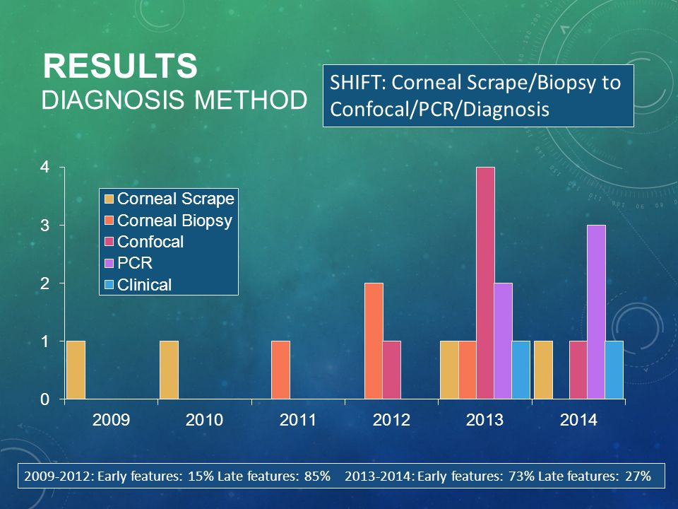 RESULTS DIAGNOSIS METHOD SHIFT: Corneal Scrape/Biopsy to Confocal/PCR/Diagnosis 2009-2012: Early features: 15% Late features: 85% 2013-2014: Early fea