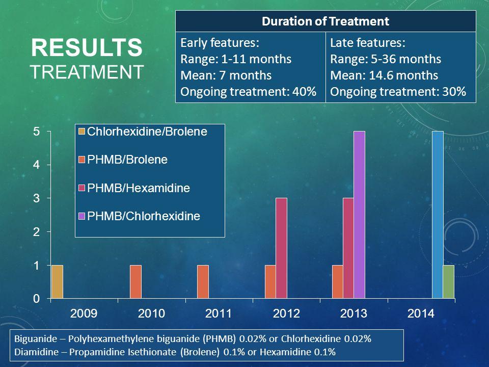 RESULTS TREATMENT Biguanide – Polyhexamethylene biguanide (PHMB) 0.02% or Chlorhexidine 0.02% Diamidine – Propamidine Isethionate (Brolene) 0.1% or He