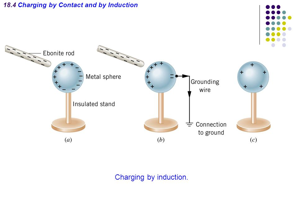 Transfer of Electric Charge: Polarization A surface charge can be induced on an insulator by polarization.
