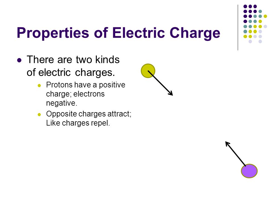 Properties of Electric Charge Electric charge is conserved.