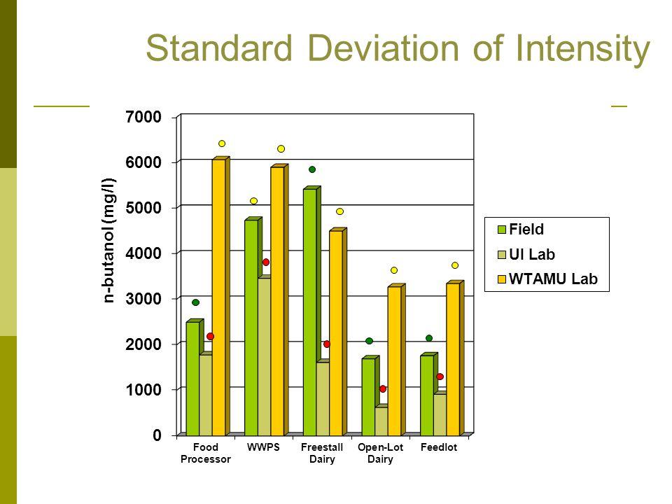 Standard Deviation of Intensity
