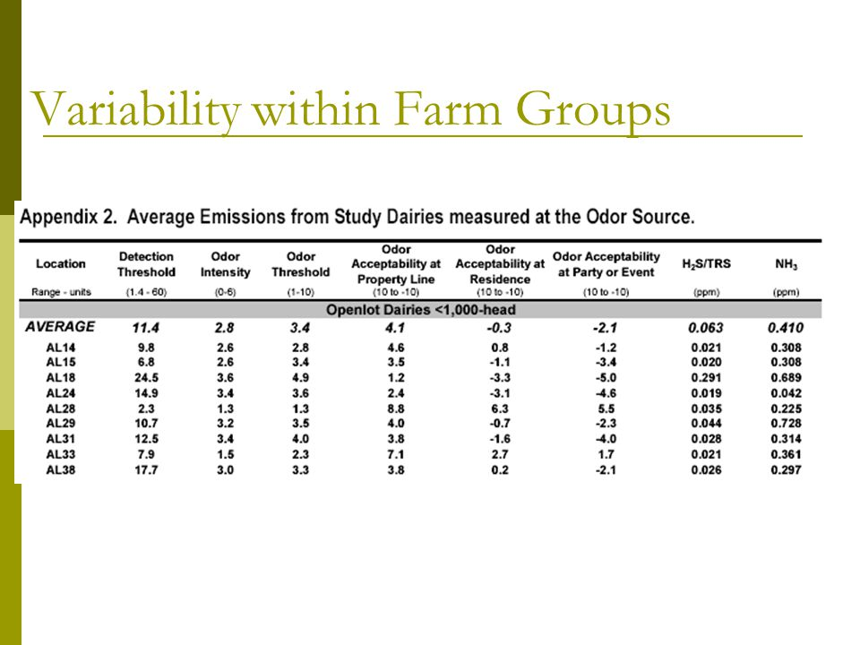 Variability within Farm Groups