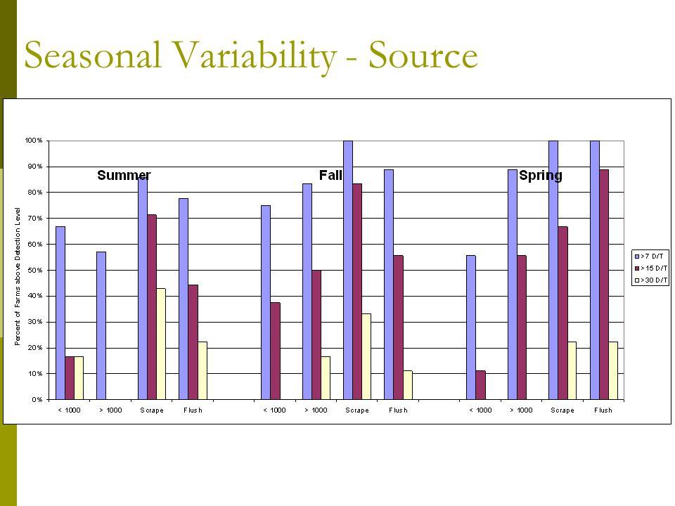 Seasonal Variability - Source