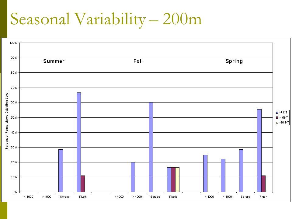 Seasonal Variability – 200m