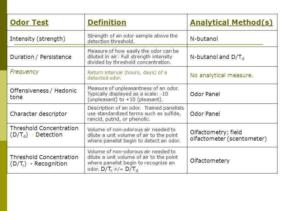 Odor TestDefinitionAnalytical Method(s) Intensity (strength) Strength of an odor sample above the detection threshold.