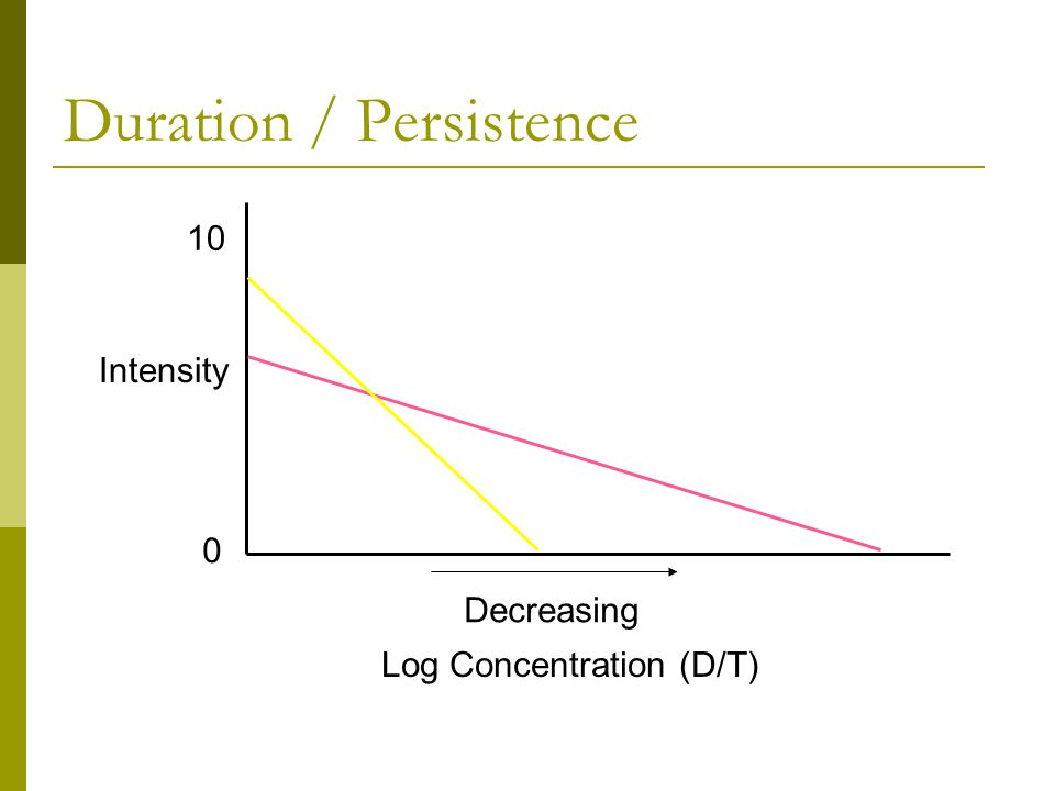 Duration / Persistence Intensity 0 10 Log Concentration (D/T) Decreasing