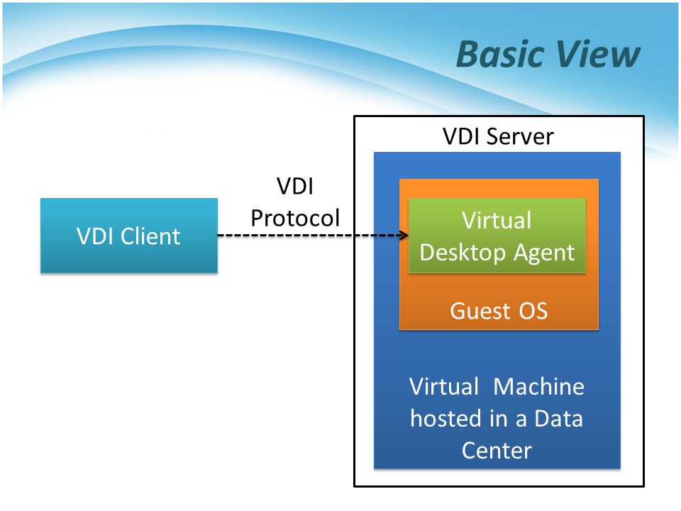 VDI Server Basic View Virtual Machine hosted in a Data Center Guest OS Virtual Desktop Agent VDI Client VDI Protocol