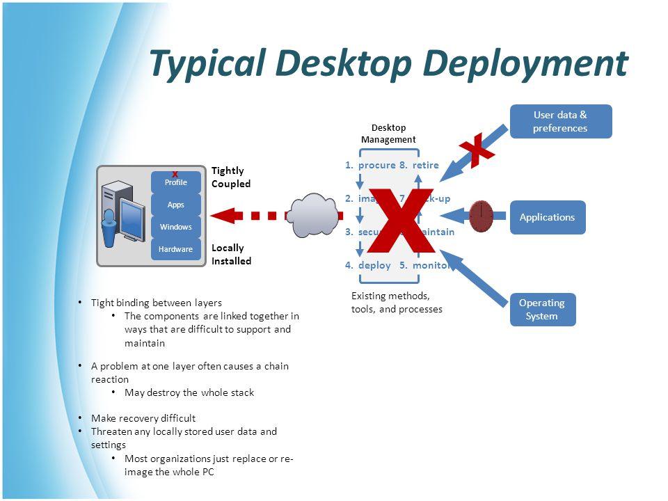 VMware VDM: Individual Desktops Desktop virtual machines were created specifically for each user.