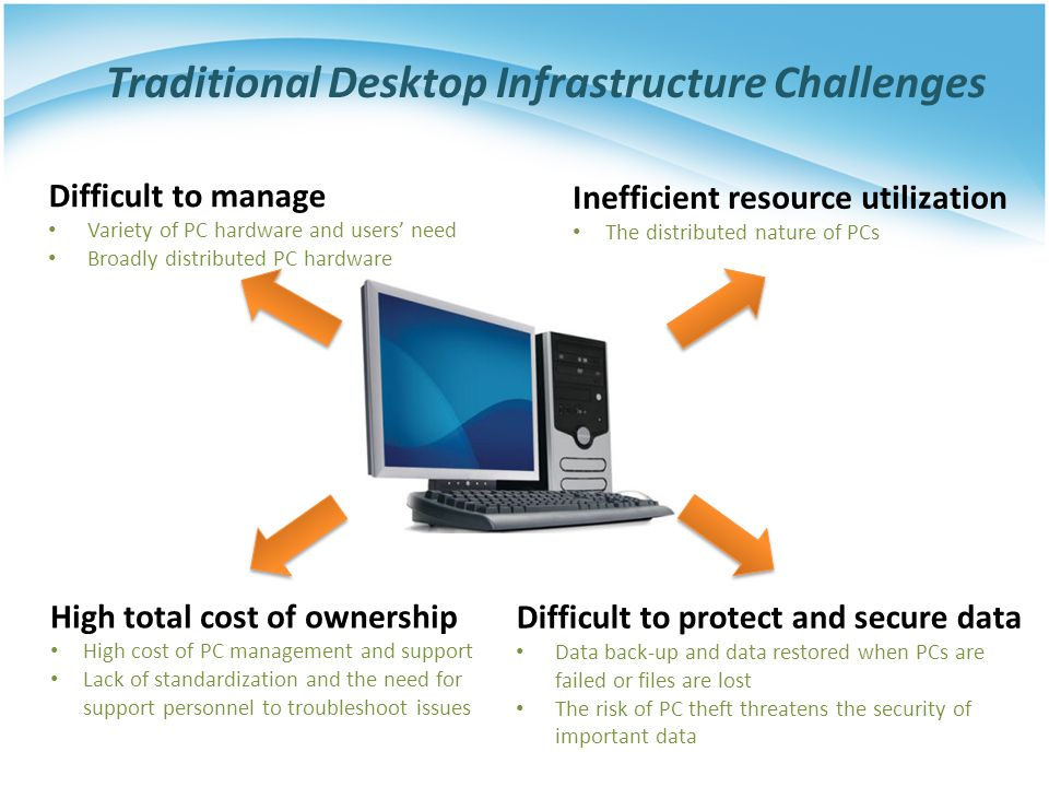 Traditional Desktop Infrastructure Challenges Difficult to manage Variety of PC hardware and users' need Broadly distributed PC hardware High total co