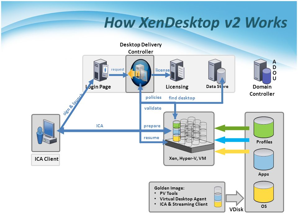 How XenDesktop v2 Works ICA Client Data Store Login Page Domain Controller ADOUADOU Golden Image: PV Tools Virtual Desktop Agent ICA & Streaming Clien