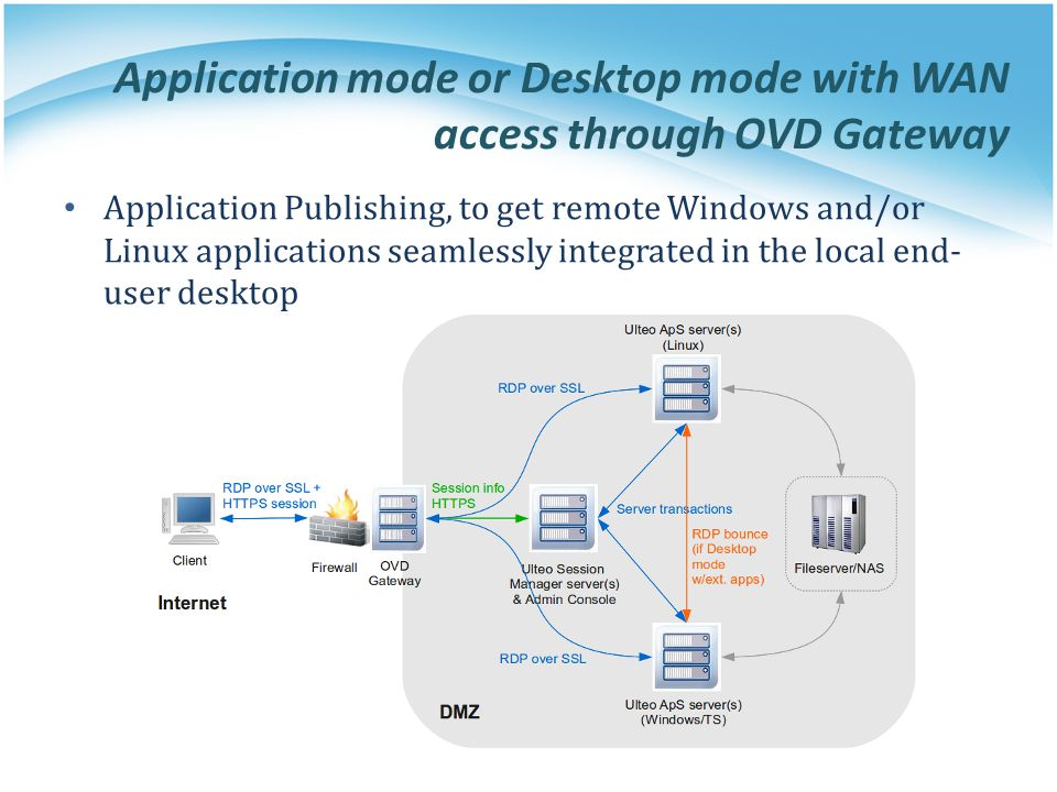 Application mode or Desktop mode with WAN access through OVD Gateway Application Publishing, to get remote Windows and/or Linux applications seamlessl
