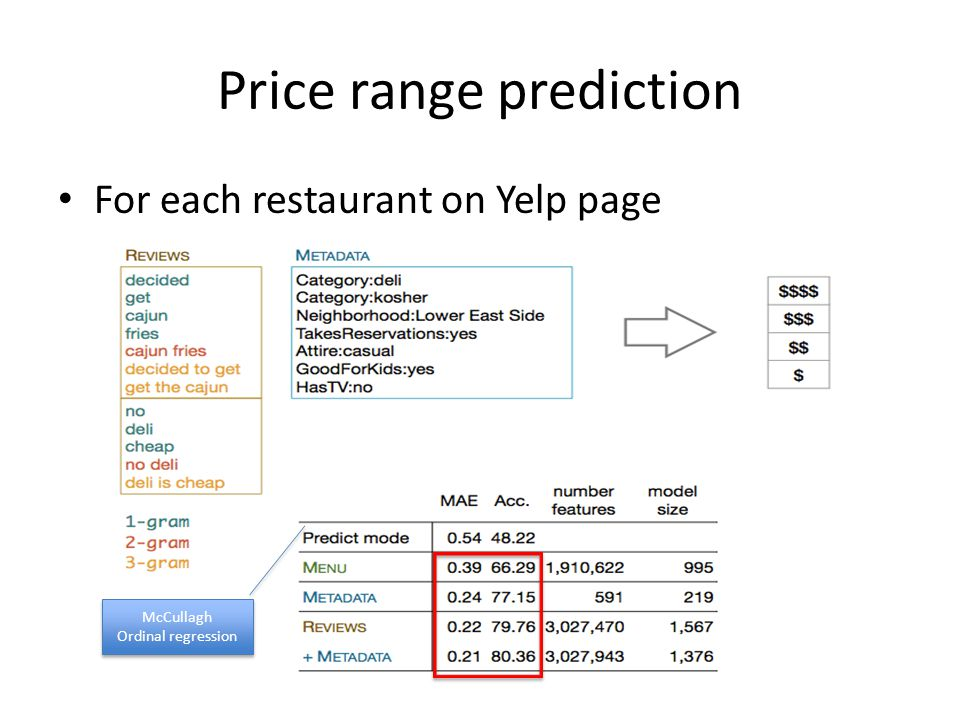 Price range prediction For each restaurant on Yelp page McCullagh Ordinal regression McCullagh Ordinal regression
