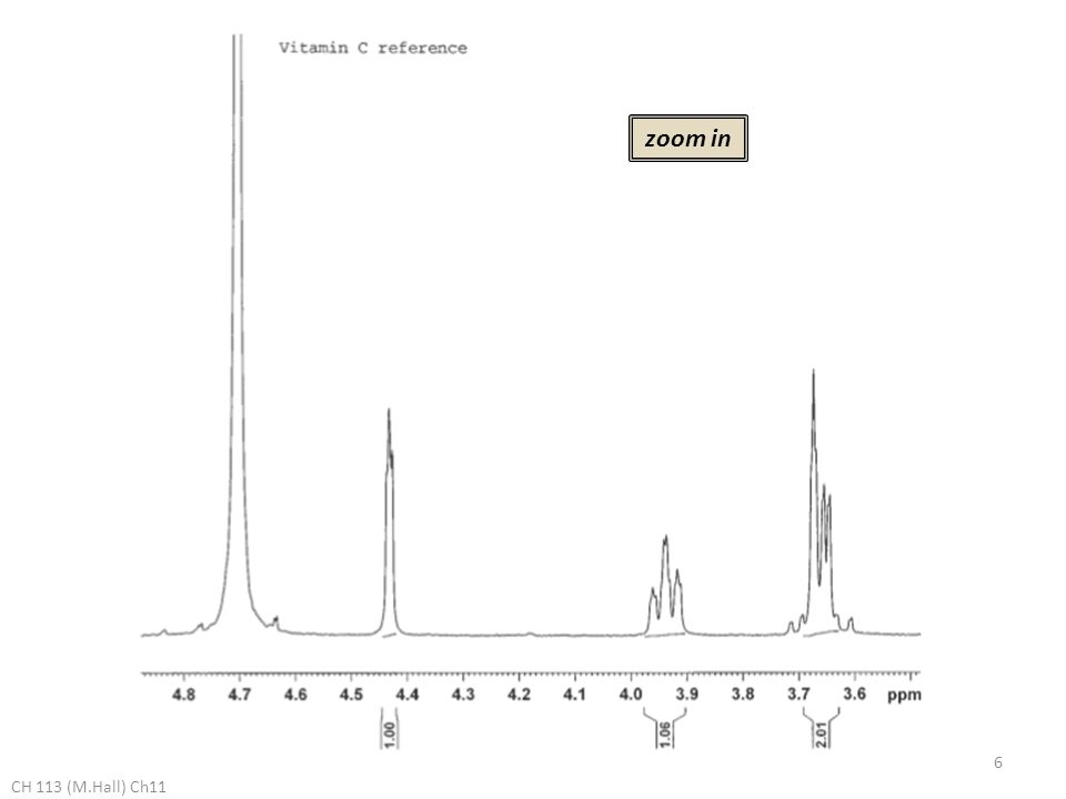 Experiment: Extraction of Vitamins A & C Reference 1 H NMR Spectrum Pure Retinol (Vit.A) in CDCl 3 CH 113 (M.Hall) Ch11 full spectrum 7