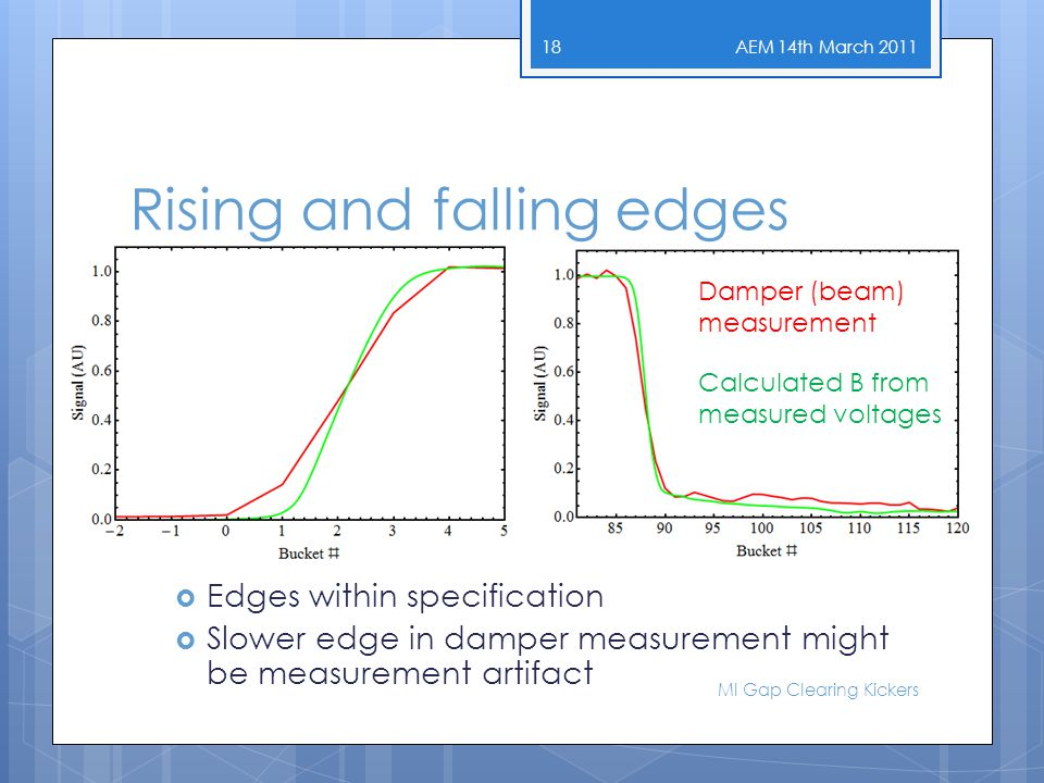 Rising and falling edges AEM 14th March 2011 MI Gap Clearing Kickers 18  Edges within specification  Slower edge in damper measurement might be measurement artifact Damper (beam) measurement Calculated B from measured voltages