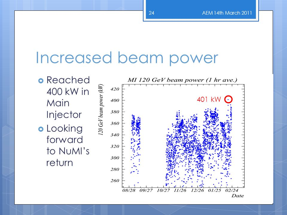 Increased beam power AEM 14th March 2011 MI Gap Clearing Kickers 24  Reached 400 kW in Main Injector  Looking forward to NuMI's return 401 kW
