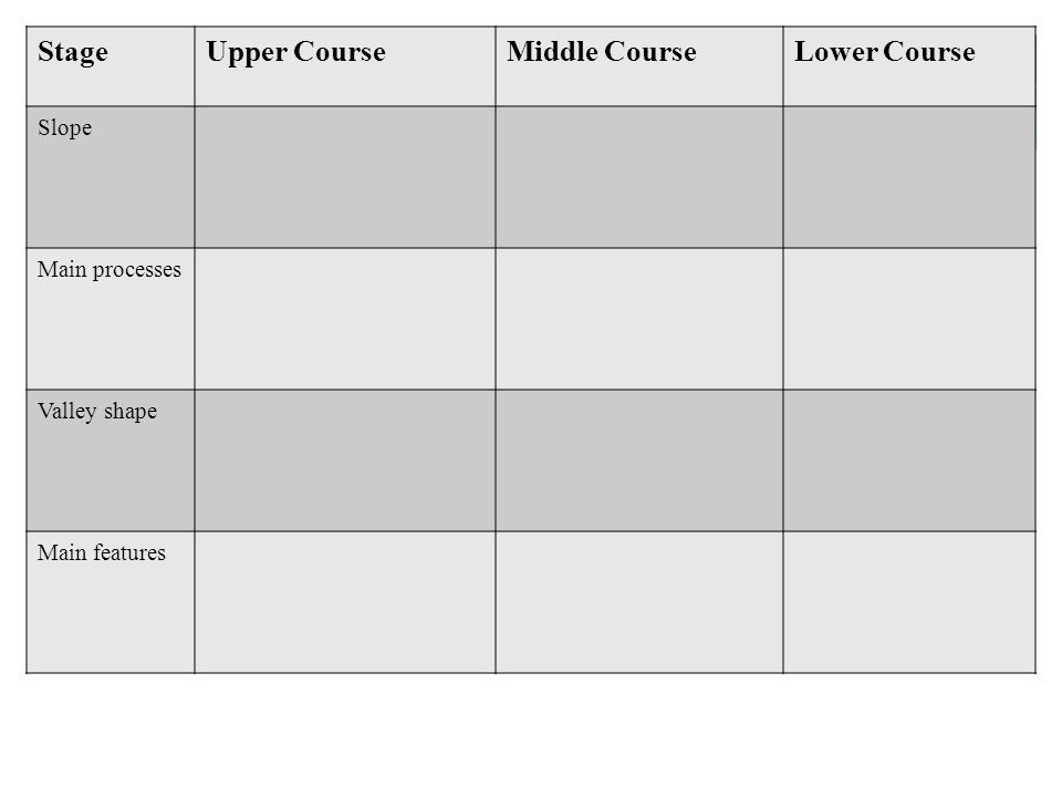 StageUpper CourseMiddle CourseLower Course Slope Main processes Valley shape Main features