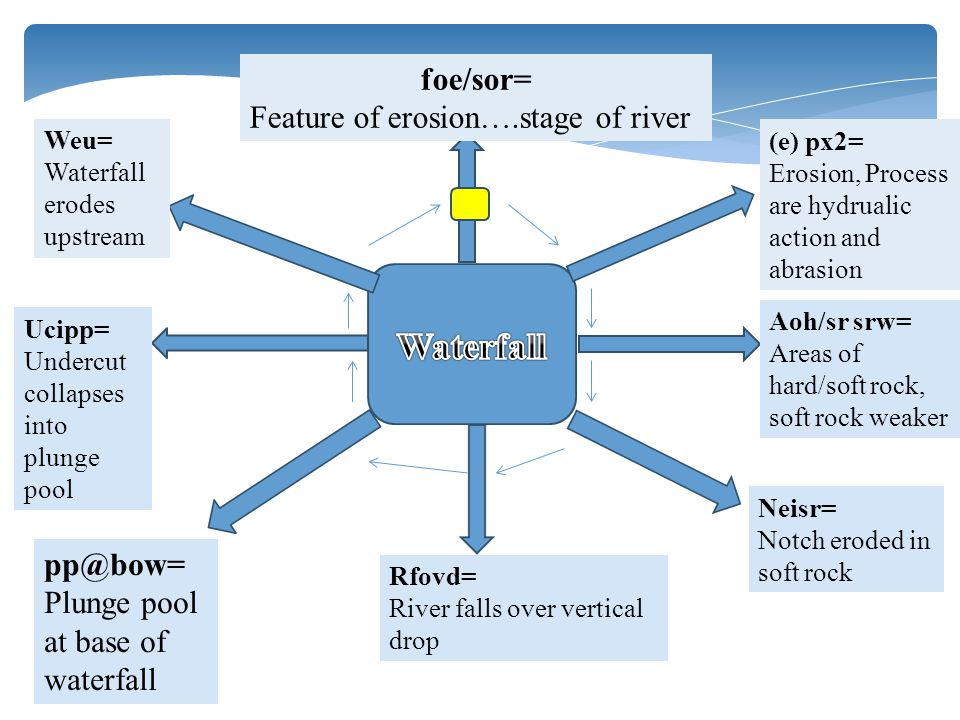 foe/sor= Feature of erosion….stage of river (e) px2= Erosion, Process are hydrualic action and abrasion Aoh/sr srw= Areas of hard/soft rock, soft rock
