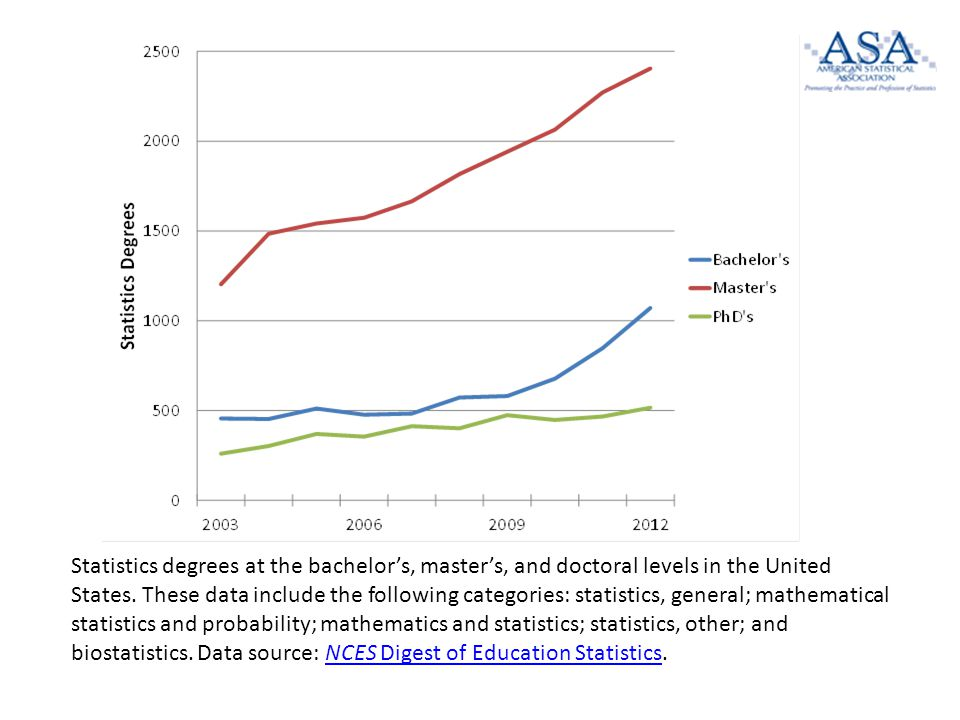 Statistics degrees at the bachelor's, master's, and doctoral levels in the United States.