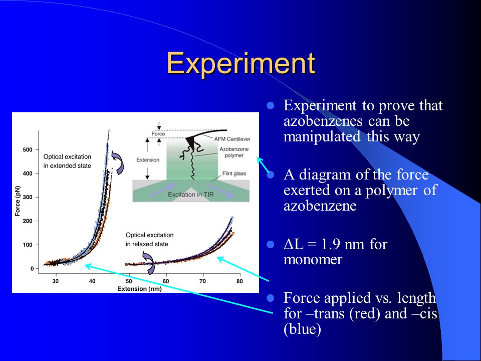 Experiment Experiment to prove that azobenzenes can be manipulated this way A diagram of the force exerted on a polymer of azobenzene ΔL = 1.9 nm for monomer Force applied vs.