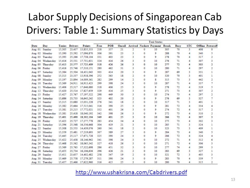 Labor Supply Decisions of Singaporean Cab Drivers: Table 1: Summary Statistics by Days 13 http://www.ushakrisna.com/Cabdrivers.pdf