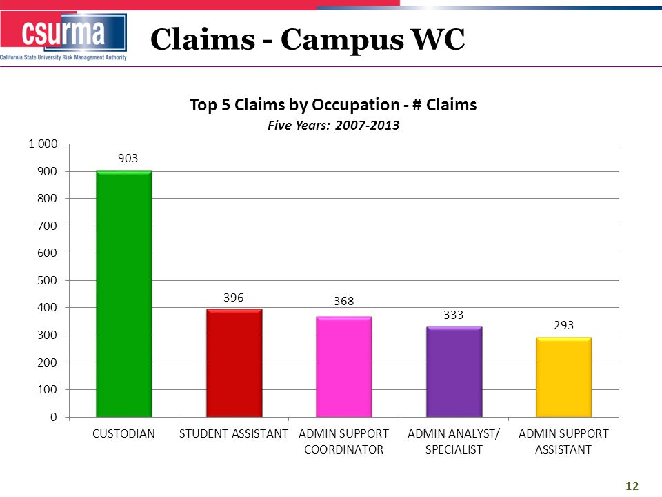Claims - Campus WC 12