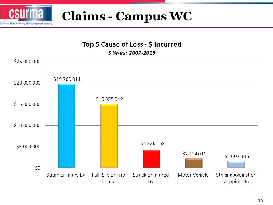 Claims - Campus WC 15