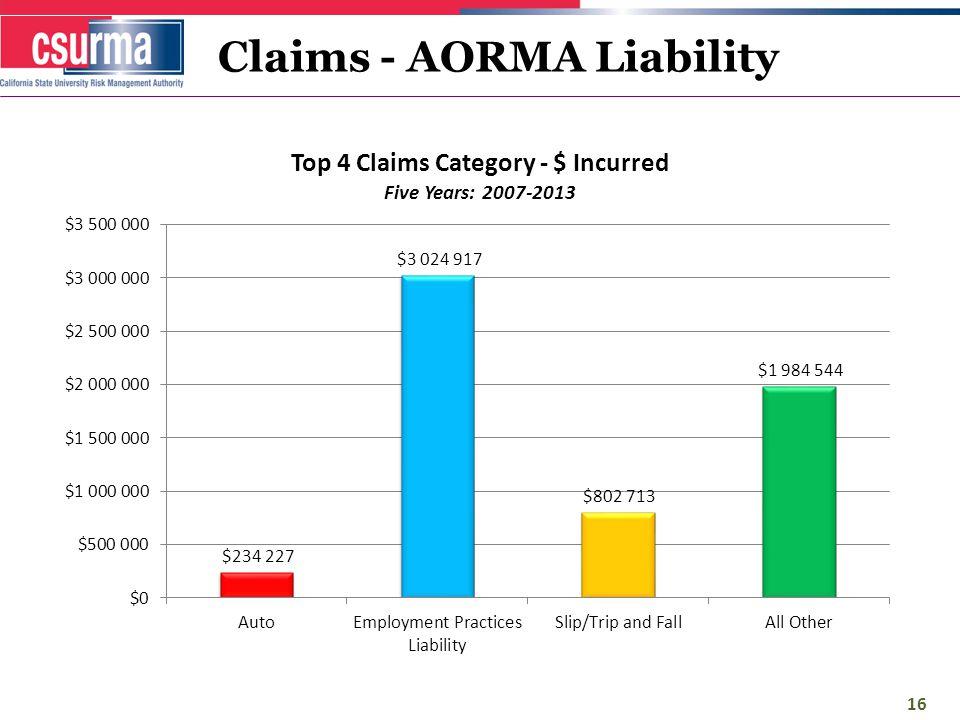 Claims - AORMA Liability 16