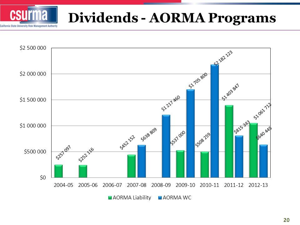 Dividends - AORMA Programs 20