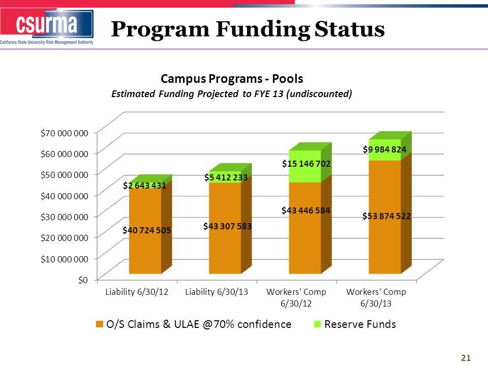 Program Funding Status 21