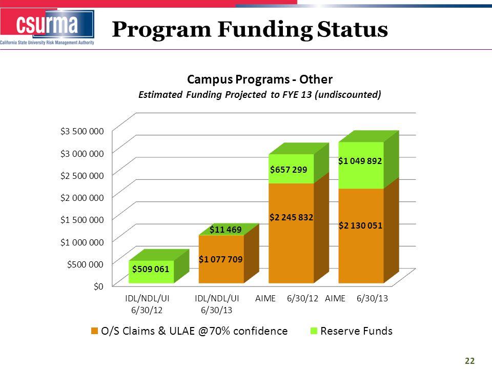 Program Funding Status 22