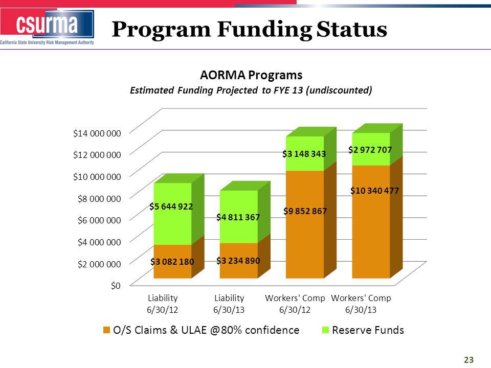 Program Funding Status 23