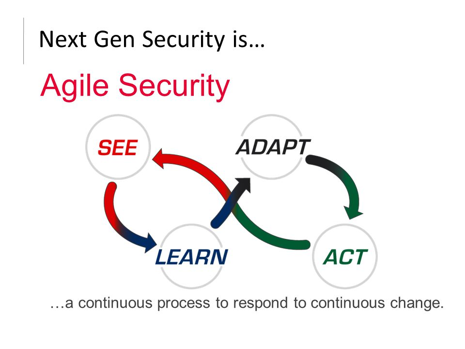 Next Gen Security is… …a continuous process to respond to continuous change. Agile Security
