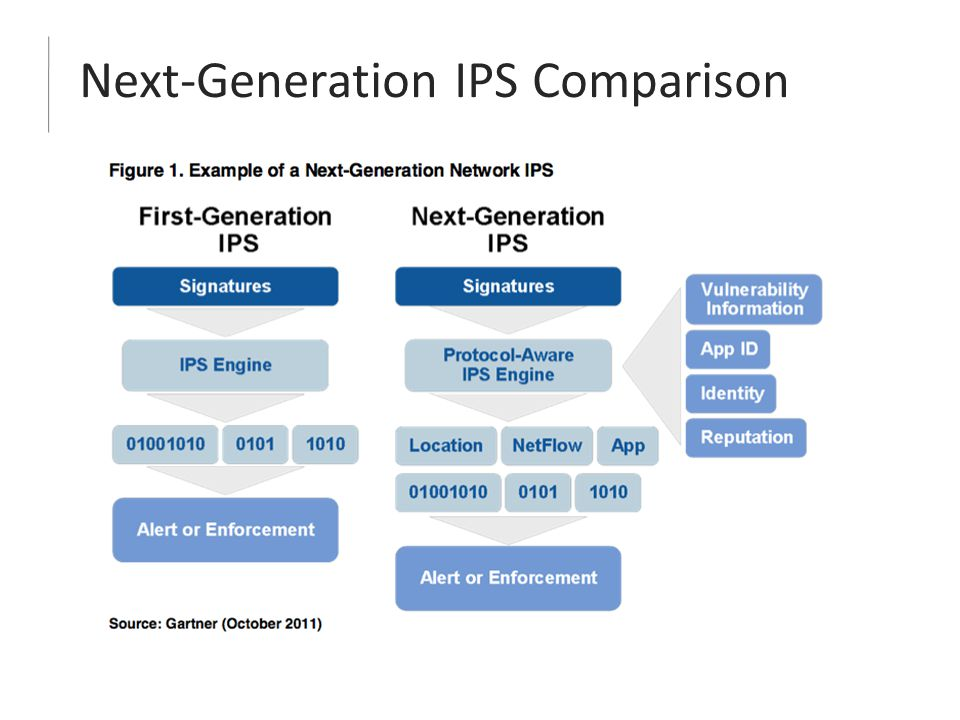 Next-Generation IPS Comparison
