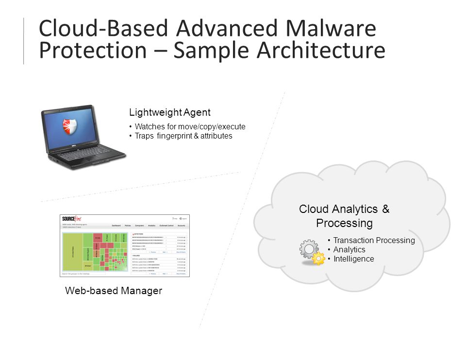 Cloud-Based Advanced Malware Protection – Sample Architecture Lightweight Agent Watches for move/copy/execute Traps fingerprint & attributes Web-based Manager Cloud Analytics & Processing Transaction Processing Analytics Intelligence