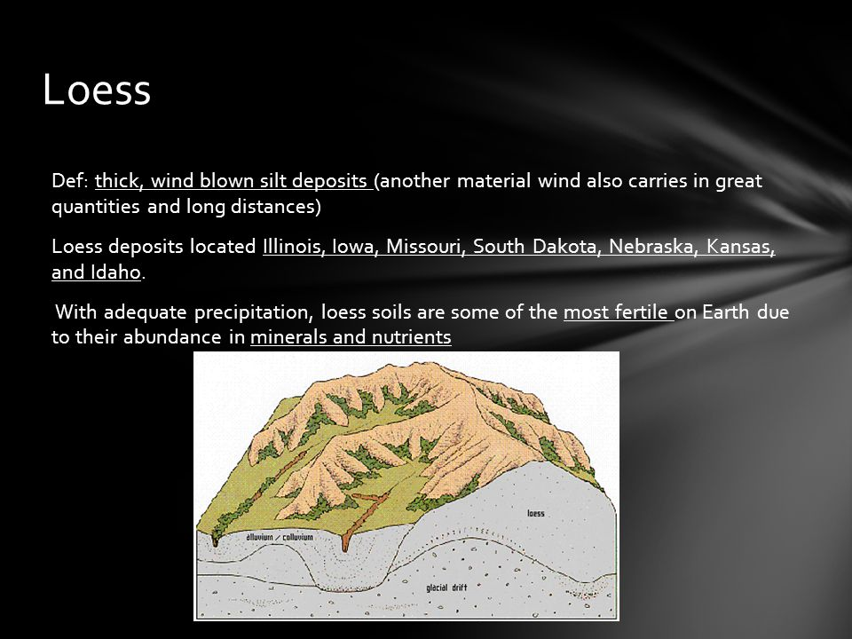 Loess Def: thick, wind blown silt deposits (another material wind also carries in great quantities and long distances) Loess deposits located Illinois, Iowa, Missouri, South Dakota, Nebraska, Kansas, and Idaho.