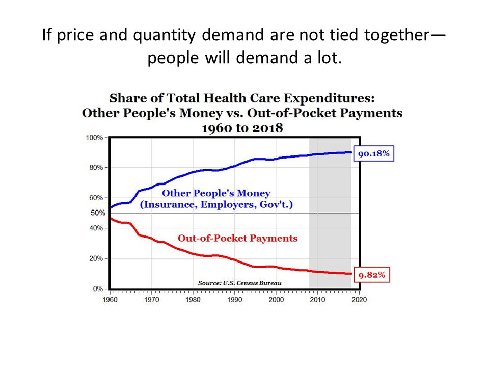 If price and quantity demand are not tied together— people will demand a lot.