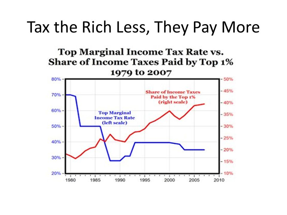 Tax the Rich Less, They Pay More