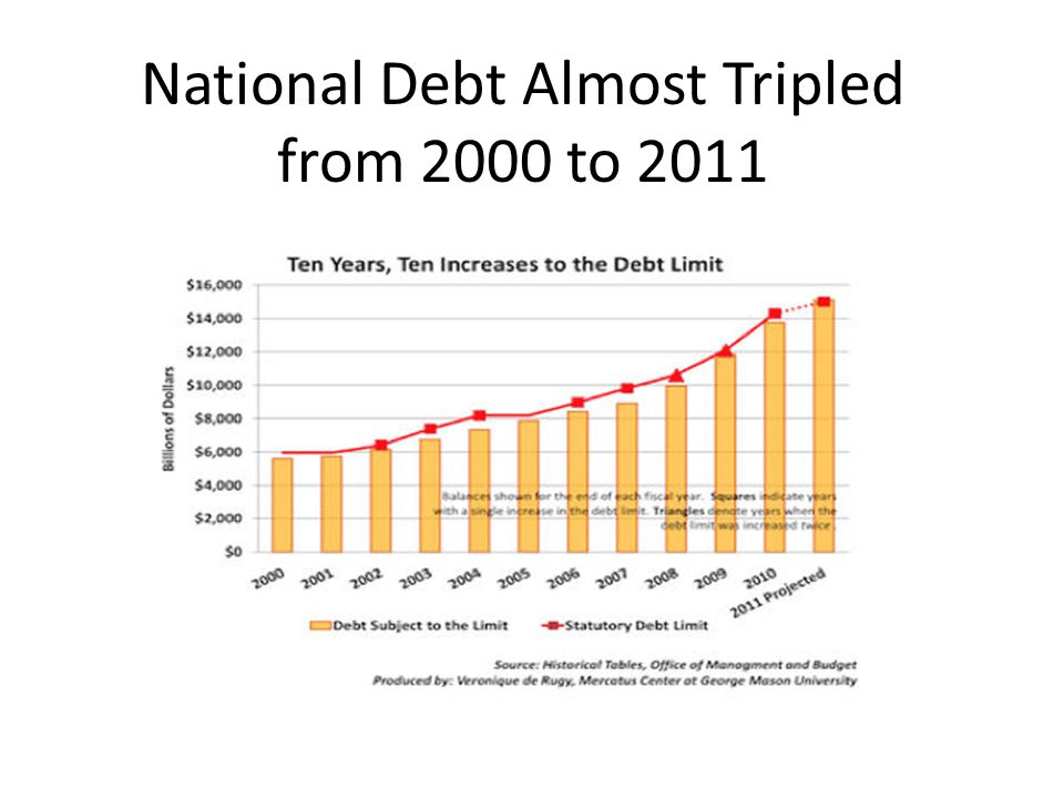 National Debt Almost Tripled from 2000 to 2011