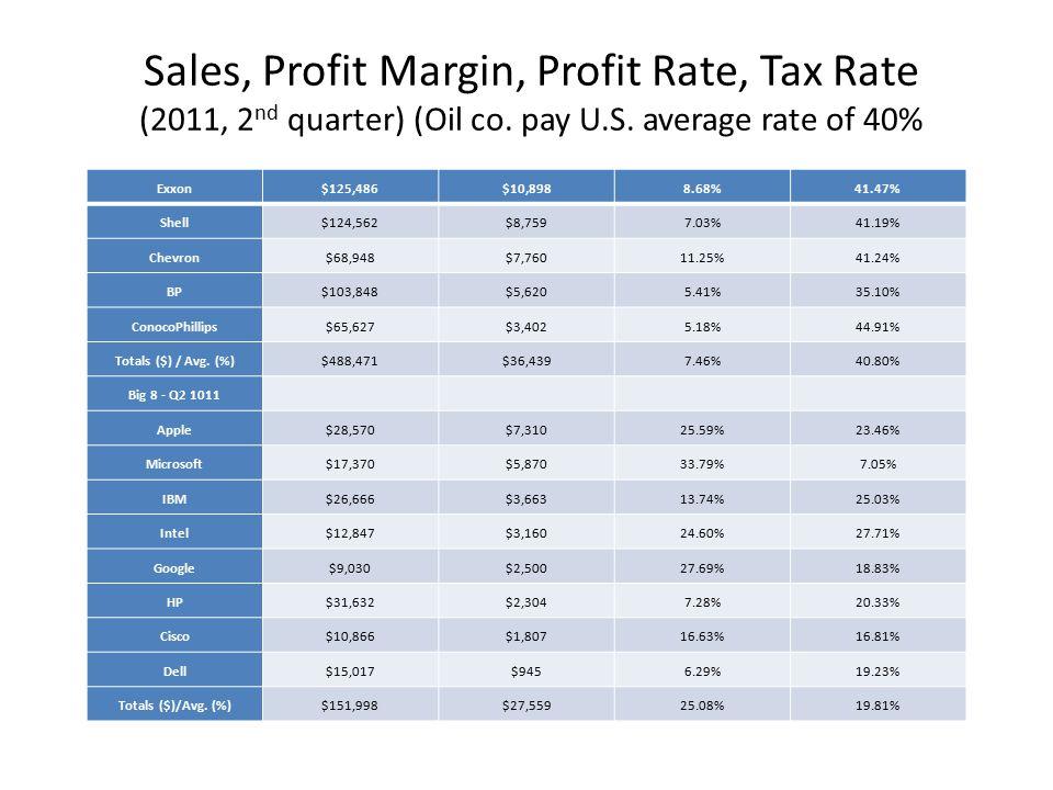 Sales, Profit Margin, Profit Rate, Tax Rate (2011, 2 nd quarter) (Oil co.
