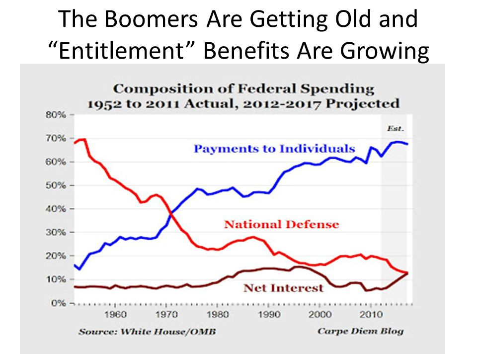 The Boomers Are Getting Old and Entitlement Benefits Are Growing