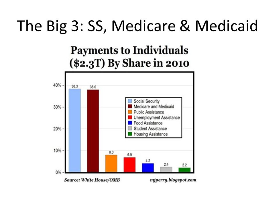 The Big 3: SS, Medicare & Medicaid