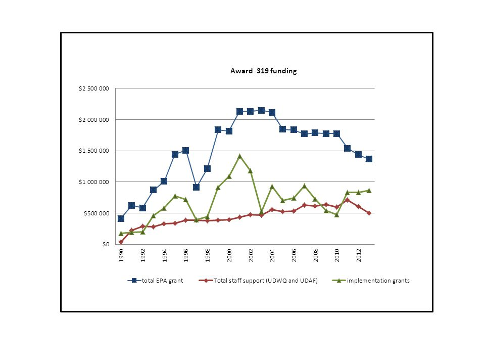 Allocation of 319 grant funds in Utah from 2001 through 2010