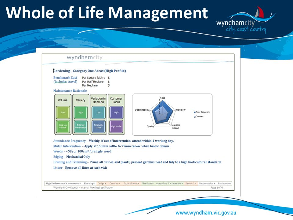 Whole of Life Management