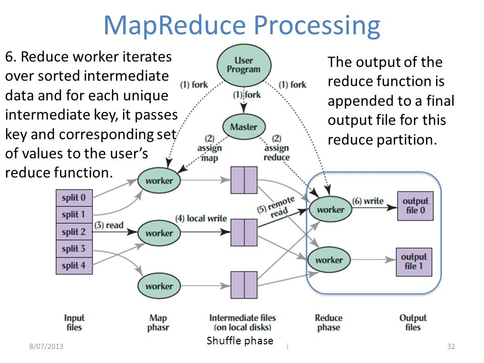 8/07/2013Summer 2013 -- Lecture #2632 6. Reduce worker iterates over sorted intermediate data and for each unique intermediate key, it passes key and