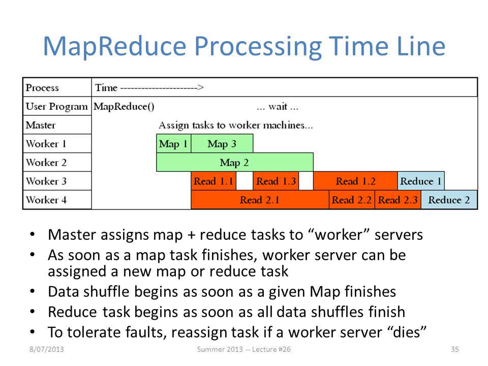 """MapReduce Processing Time Line Master assigns map + reduce tasks to """"worker"""" servers As soon as a map task finishes, worker server can be assigned a n"""