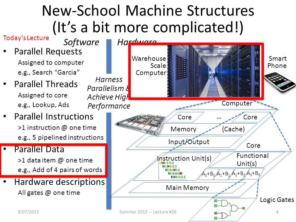 """New-School Machine Structures (It's a bit more complicated!) Parallel Requests Assigned to computer e.g., Search """"Garcia"""" Parallel Threads Assigned to"""