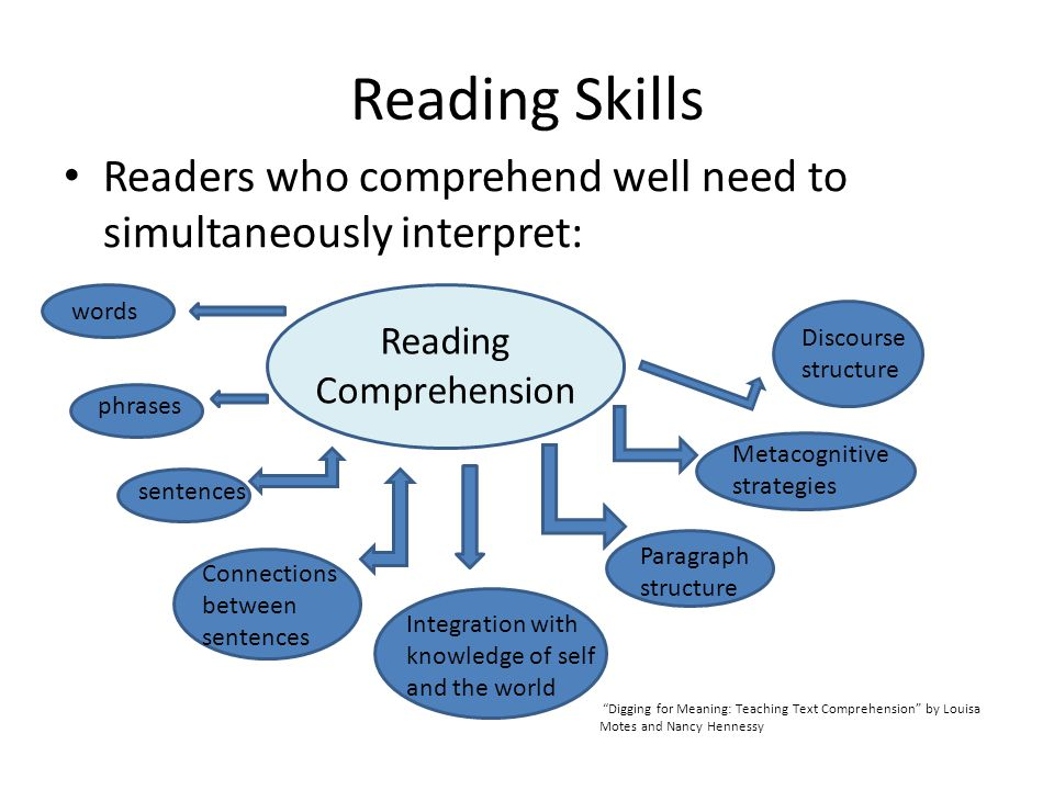 Reading Skills Readers who comprehend well need to simultaneously interpret: words phrases sentences Connections between sentences Paragraph structure Discourse structure Metacognitive strategies Integration with knowledge of self and the world Digging for Meaning: Teaching Text Comprehension by Louisa Motes and Nancy Hennessy Reading Comprehension