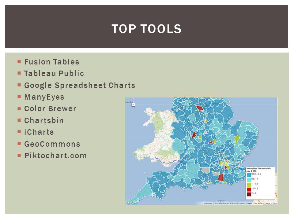  Fusion Tables  Tableau Public  Google Spreadsheet Charts  ManyEyes  Color Brewer  Chartsbin  iCharts  GeoCommons  Piktochart.com TOP TOOLS